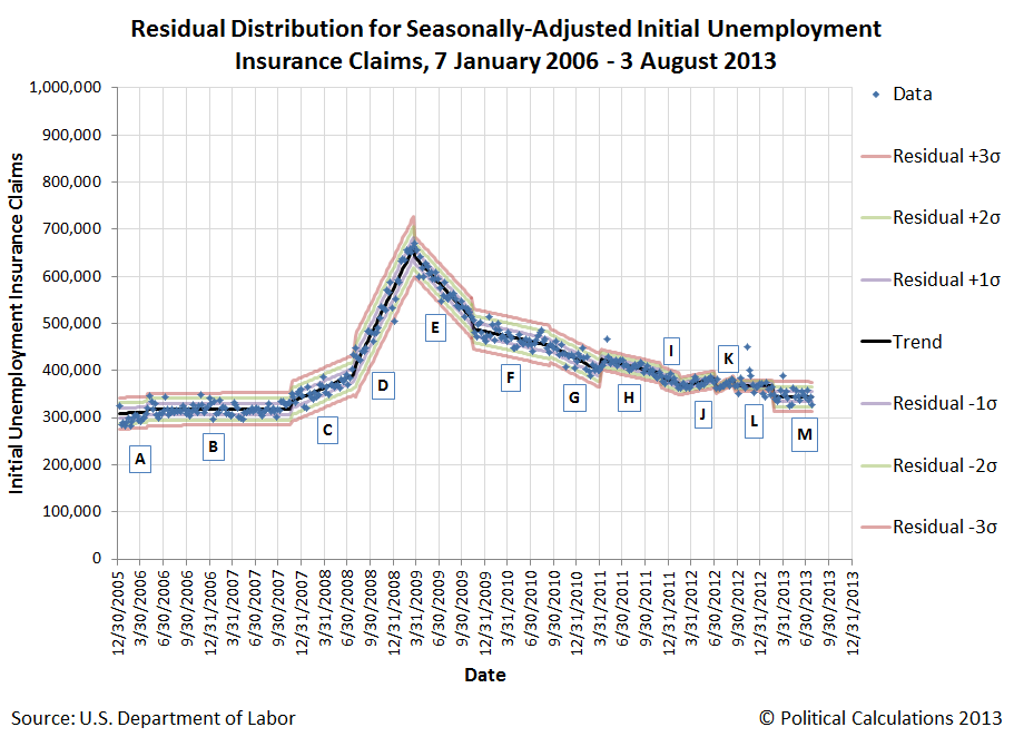Residual Distribution for Seasonally-Adjusted Initial Unemployment Insurance Claims, 7 January 2006 - 3 August 2013