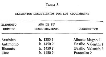 Crhv science la bsqueda de los elementos qumicos por isaac asimov descubrieron varios autnticos elementos presentamos una relacin de ellos en la tabla 3 junto con los nombres de sus supuestos descubridores y las fechas urtaz Choice Image