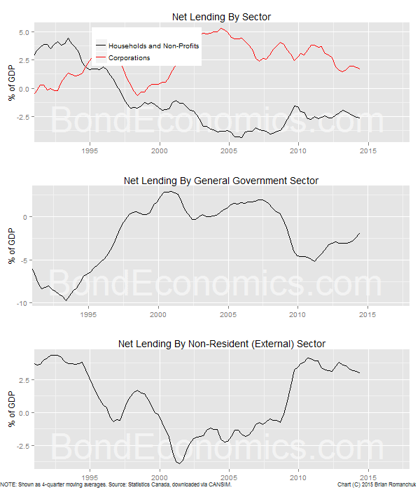 Chart: Canadian Net Lending By Sector