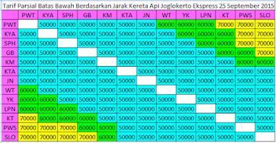 Tarif Parsial Batas Bawah Berdasarkan Jarak Kereta Api Joglokerto Ekspress 25 September 2015