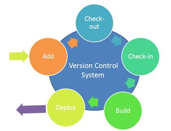 best version control software