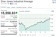 Dow Jones Industrial Average (DJIA) adalah salah satu indeks pasar saham yang didirikan oleh editor The Wall Street Journal dan pendiri Dow Jones & Company Charles Dow. Dow membuat indeks ini sebagai suatu cara untuk mengukur performa komponen industri di pasar saham Amerika.