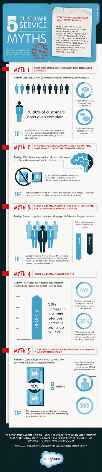 http://winthecustomer.com/5-customer-service-myths-fall-infographic/