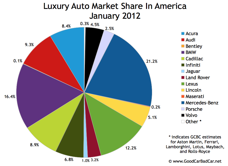 Us auto sales by brand