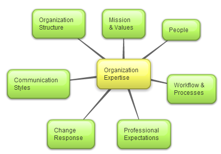 project manager building blocks