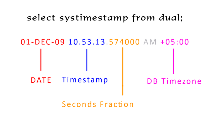 All About Oracle Apps Timestamp Datatype