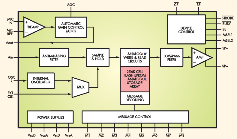 electronic 4y 45 second voice recorder modulefig 1 the block diagram of the hk828 voice recorder chip
