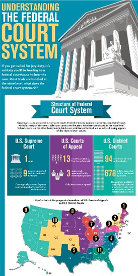 the u s federal system understanding the A federal system of government is a two division of power in the us in the united states, the federal government provides the leadership on activities.