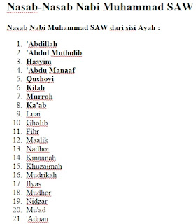 Nasab Nasab Nabi Muhammad SAW