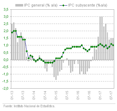 Índice de Precios de Consumo de Andalucía