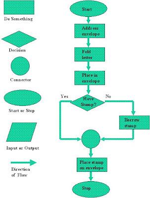 computer flow charts sinhalen