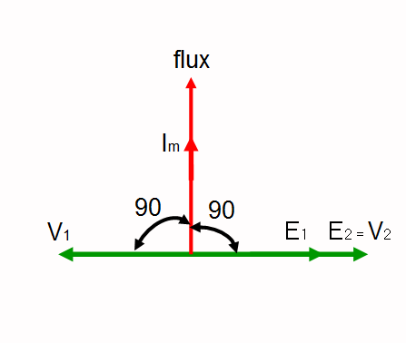 Jokerz blogg ideal transformer on no load above figure shows the phasor diagram of ideal transformer on no load since the flux is same for both windings so it is taken as reference phasor ccuart Image collections