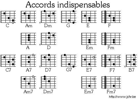 Guitar lecon - Apprendre la guitare seul mi guitar ...