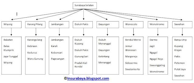 Tabel Daftar Kelurahan di Wilayah Surabaya Selatan