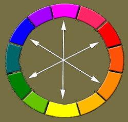 La 9eme zoyne - Couleurs opposees cercle chromatique ...
