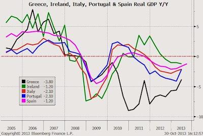 Comparativa del PIB entre los países periféricos