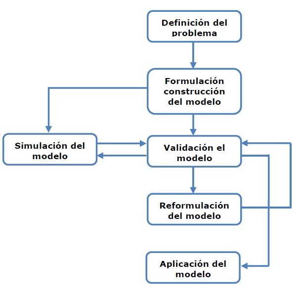 investigacin de operaciones essay La investigación de operaciones es una herramienta básica para la toma de las decisiones en las empresas por su enfoque cuantitativo, apoyada por las matemáticas.