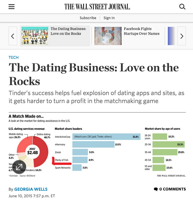 new york times group dating The new york times reviews several studes on online dating.