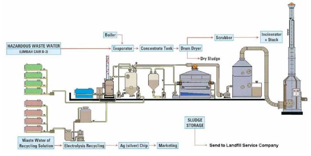 Anggi yudi chemical engineering proses pengolahan limbah cair kegiatan di atas dalam prakteknya tidak semua dipergunakan karena disesuaikan dengan kebutuhannya secara garis besar kerja alat dapat dijelaskan sebagai ccuart Image collections