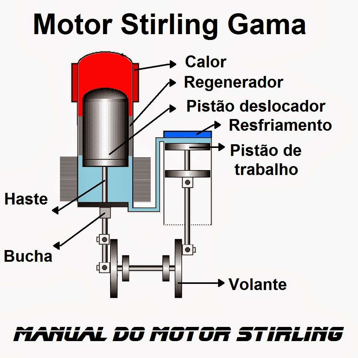 O que é um motor Stirling Gama e como funciona, What is a Gamma Stirling engine