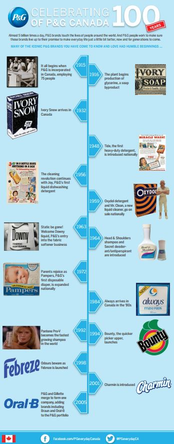 100 Years of P&G in Canada infographic