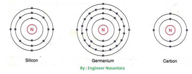 atom semikonduktor komponen elektronika
