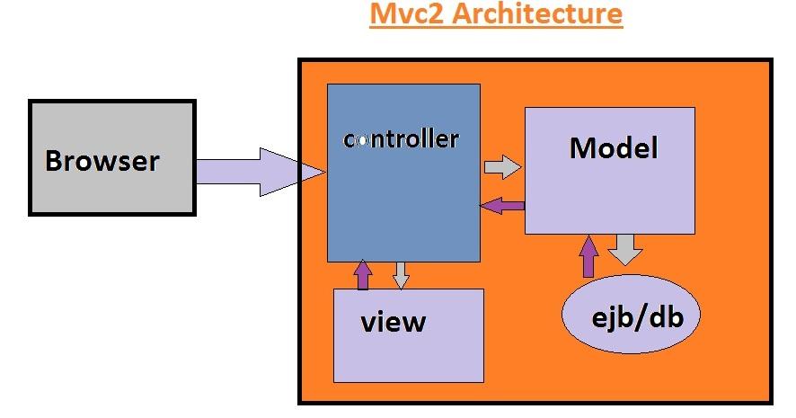 Java java mvc2 architecture for Java 7 architecture