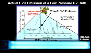 UVC Emission from Aquarium or Pond UV Bulb, review