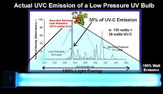 UVC Emission from Aquarium or Pond UV Bulb, review
