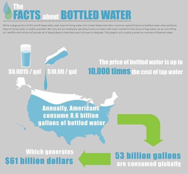 Water Bottle Vs Tap Water: Patent Pending Projects: Tap Water Vs Bottled Water Project