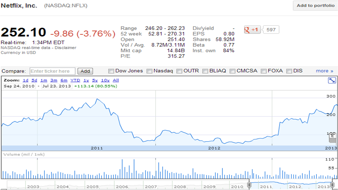 Netflix Stock Quote Facebook Stock Symbol  Trendingnewshub.tk