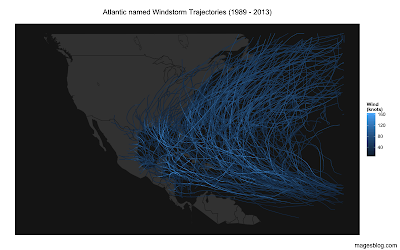 Visualising the seasonality of  Atlantic windstorms