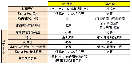 社労士W: 【労働基準法】 1か月変形と1年変形の違い Pages ホーム 【労働基準法】 1か