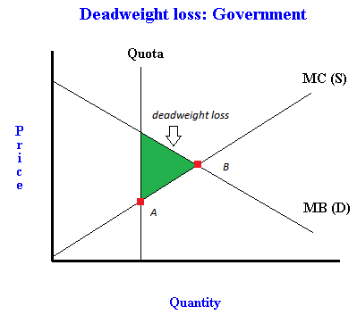 monopoly curve dead weight loss calculation