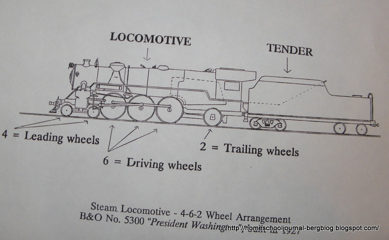 All Things Beautiful Railroad Trains Part 4 Parts of a Steam – Labeled Diagram Of A Steam Engine