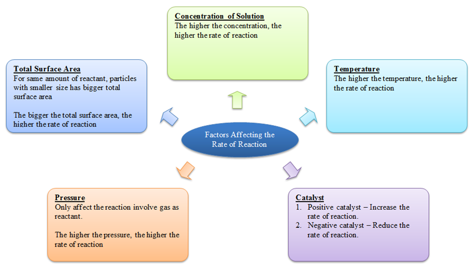 factors affecting reactions chemistry To understand factors which affect the rates of chemical reactions - temperature,  concentration of reacting substances in solutions, surface area (particle size) of.