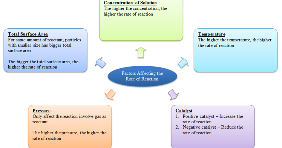 the effect of reactant concentration essay The relationship between the concentration of a reactant and the effect of concentration on 2 information about the effect of changes of concentration on.