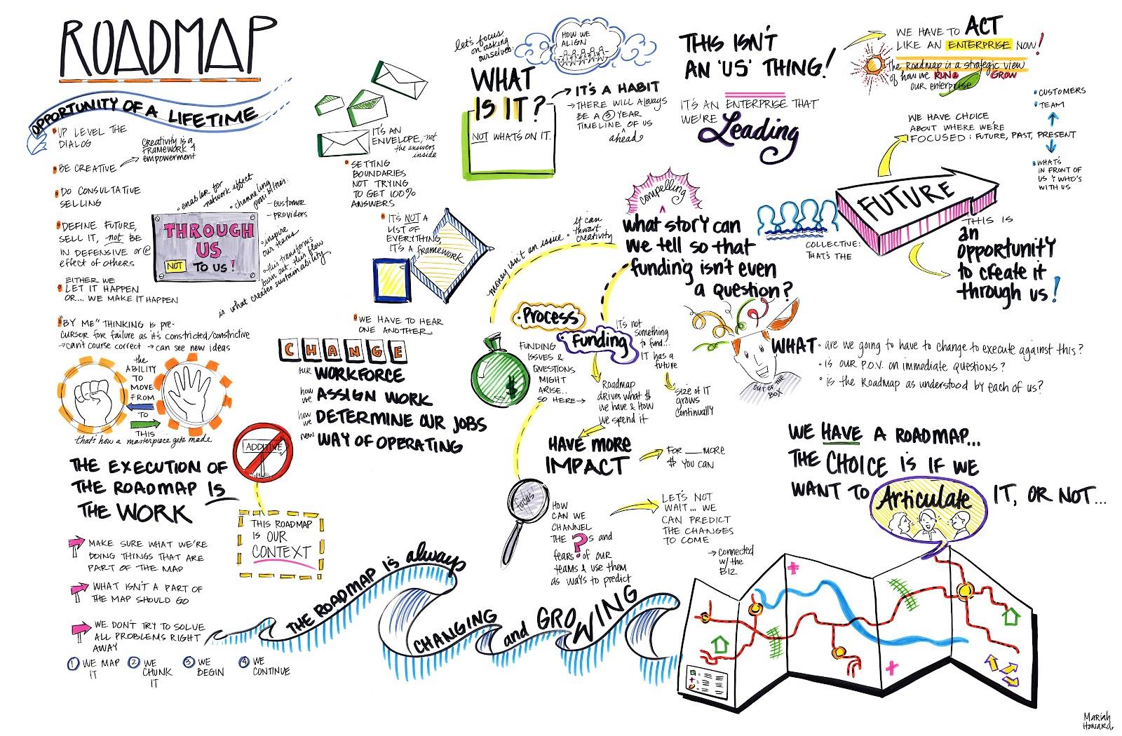 Arterior Motives Home Of Mariah Howard Visual Facilitation - Leadership roadmap template