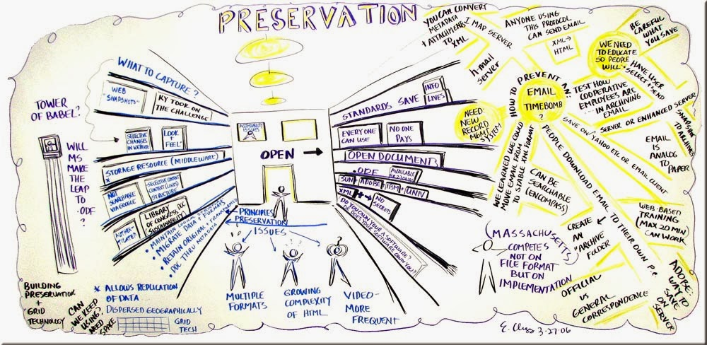 how to mind map for essay writing    ncad it learning supportmarker drawn mind map on the topic of preservation of historical artefacts