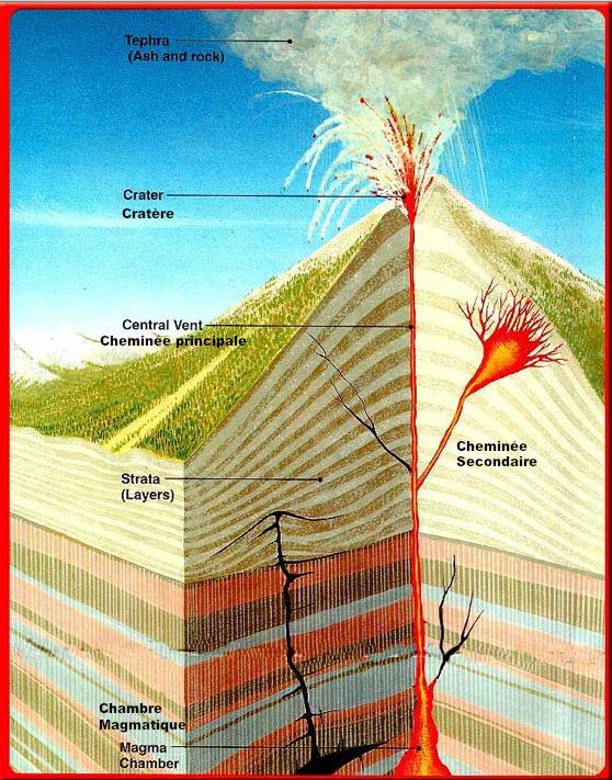 Simplement g ologie le monde des volcans bouclier for Chambre magmatique