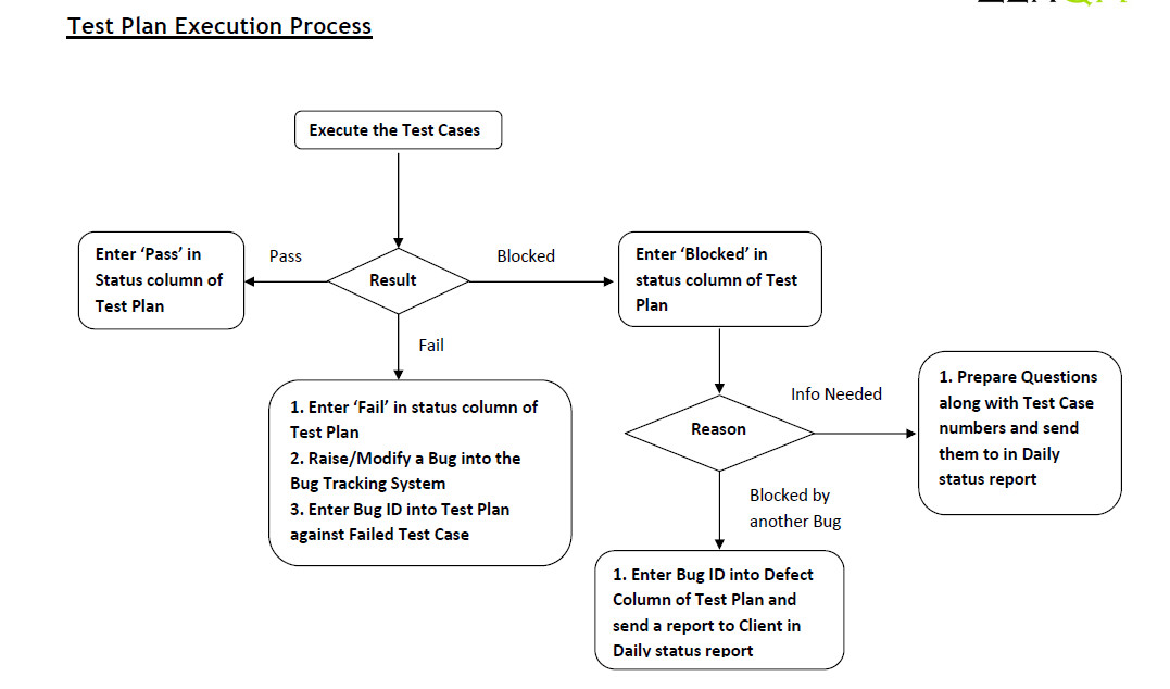 flow chart - Concept Of Flow Chart
