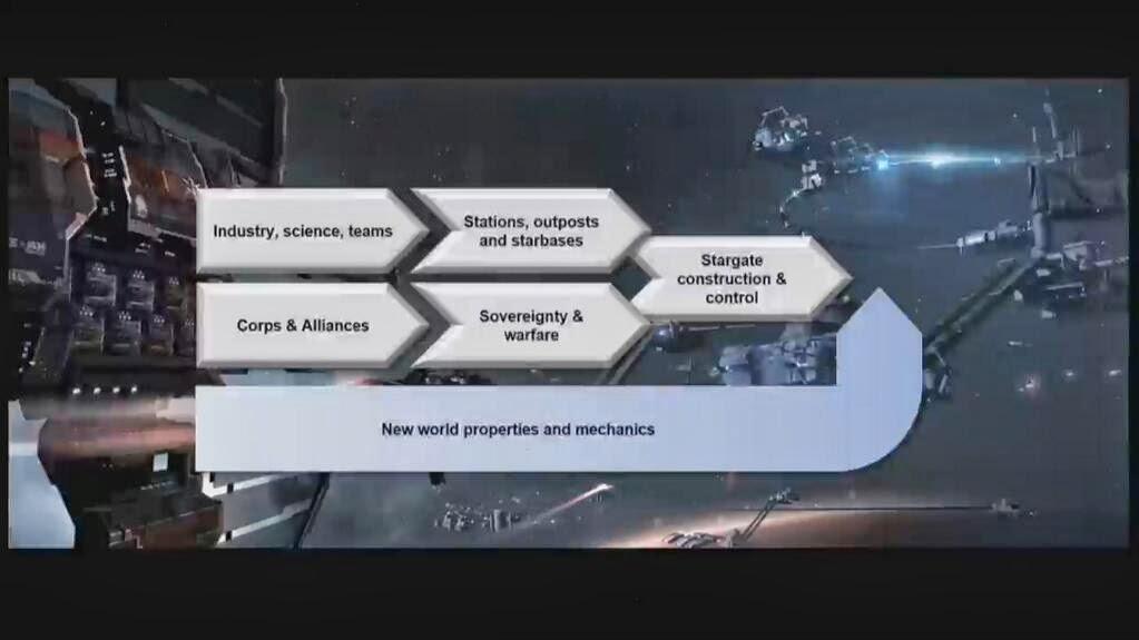 eve fanfest 2014 keynote - fixing corporations