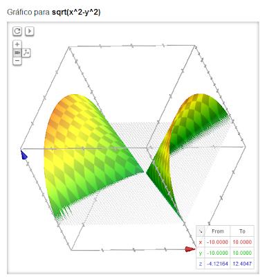 Google lança calculadora gráfica em 3D