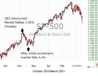 Trading Pattern of S&P after QE2 Announced