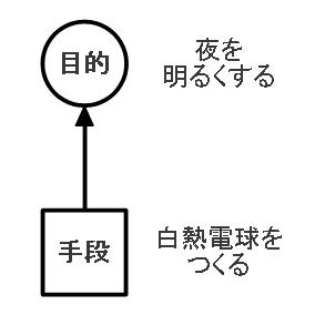 エジソンの白熱電球のツリー