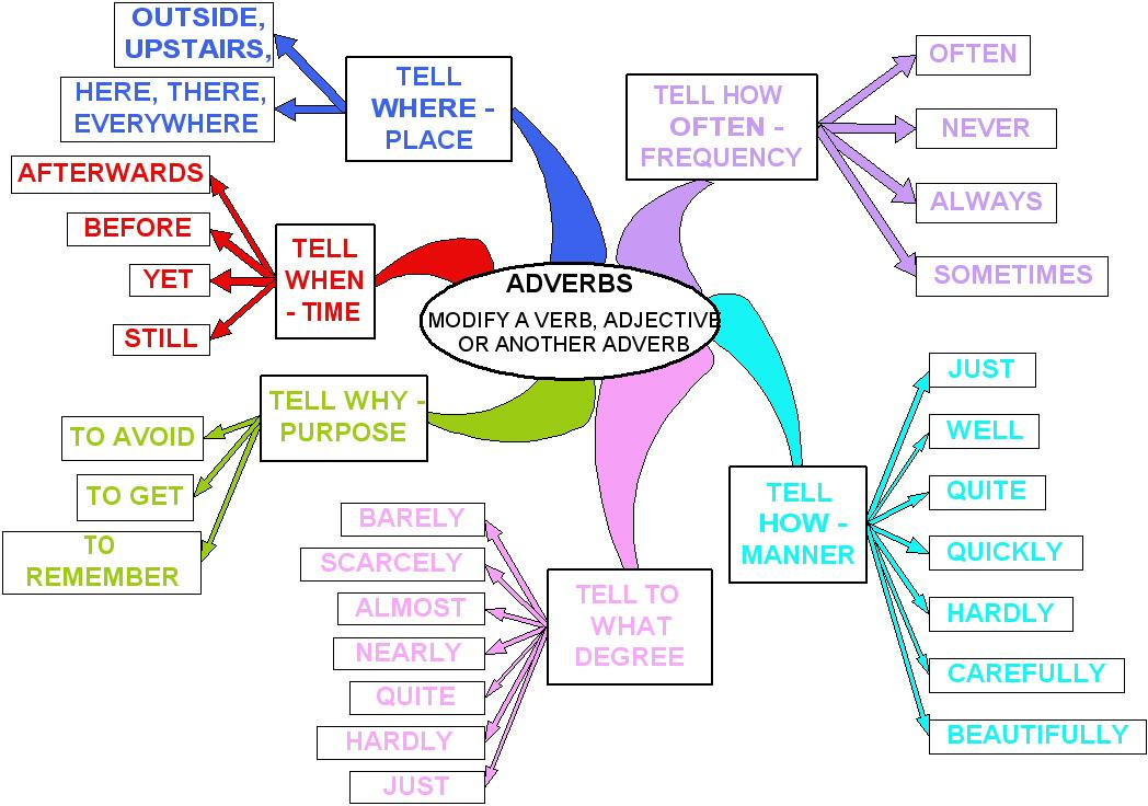 Arabic Adverb List- 4 ...