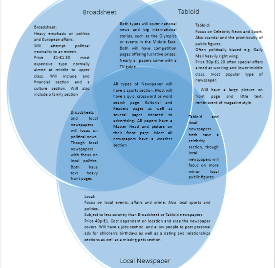 Media A2 Newspaper Venn Diagram Of Broadsheet Tabloid And Local