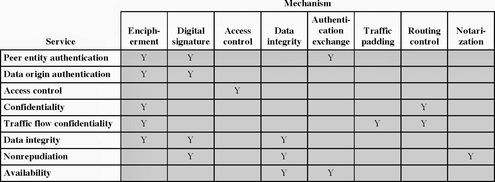 Security Mechansim And Services The Osi Data Relation Of Mechanism