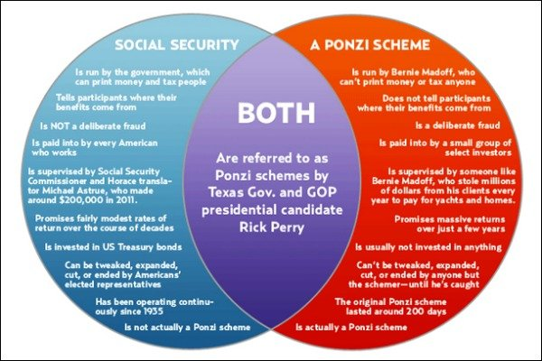on being notorious the rick perry venn diagram rh ubnotorious blogspot com hobbes and locke venn diagram venn diagram from the republic and democracy