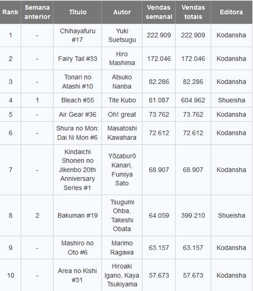 Os mangás mais vendidos do dia 11 ao dia 17 de junho